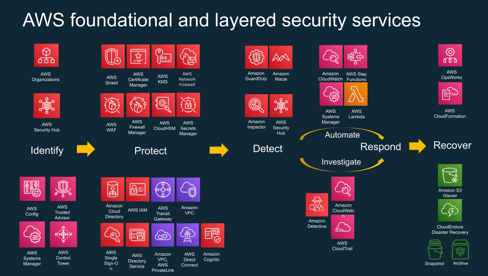AWS Security Service Suite
