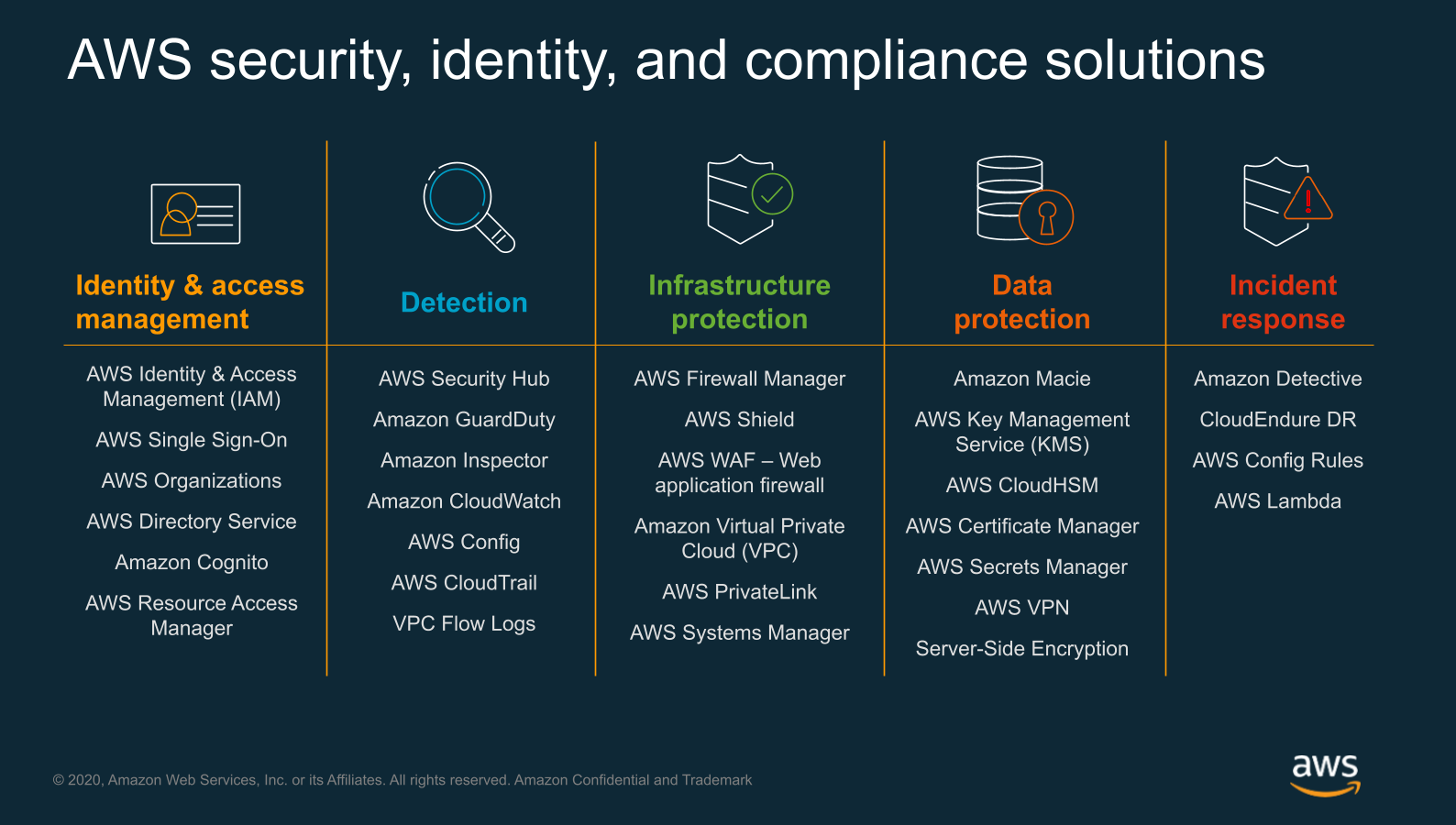 AWS Security Services functions